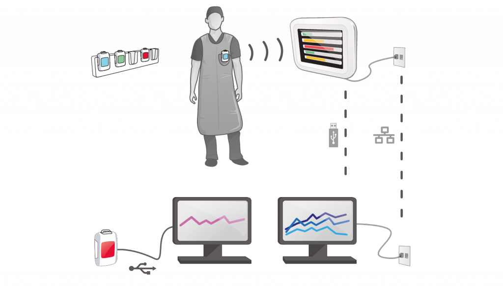 Architecture du dosimètre-radiamètre RaySafe i3