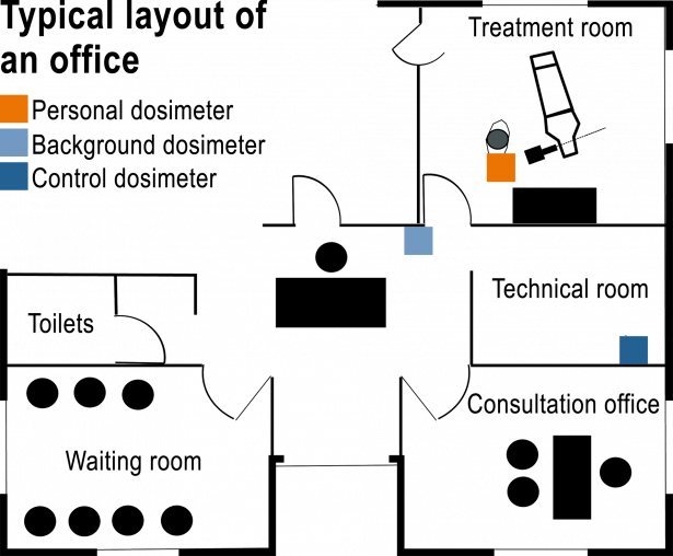 Typical layout of an office with approved dosimetry