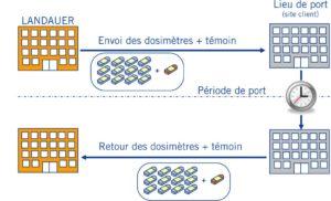Cycle de la dosimétrie passive